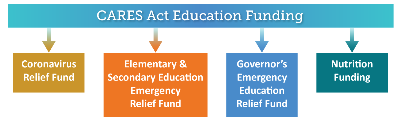 CARES Act Education Funding: Coronavirus Relief Fund, Elementary & Secondary Education Emergency Relief Fund, Governor's Emergency Education Relief Fund and Nutrition Funding.
