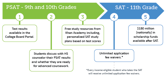 PSAT and SAT Graphic