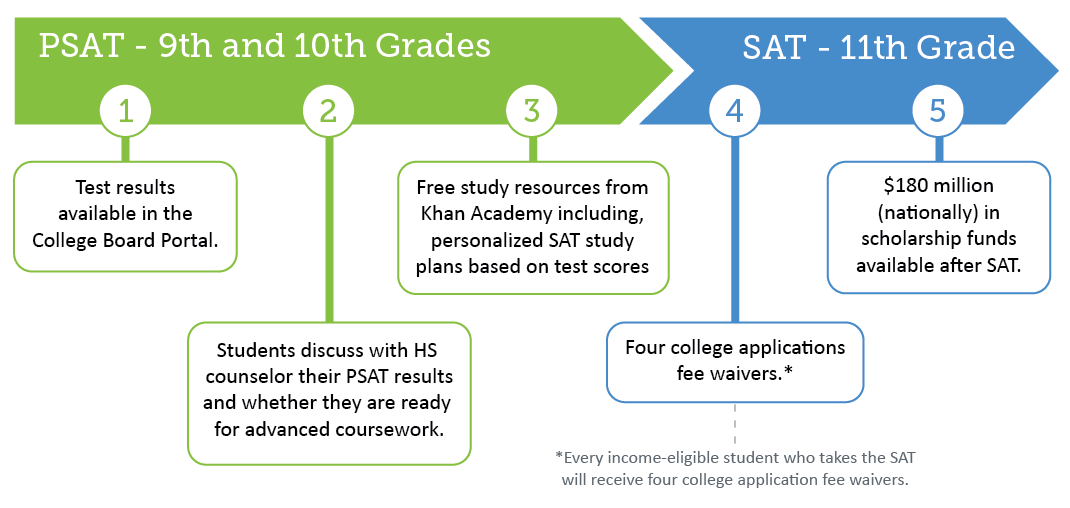 Graphic showing the timeline of the PSAT/SAT.