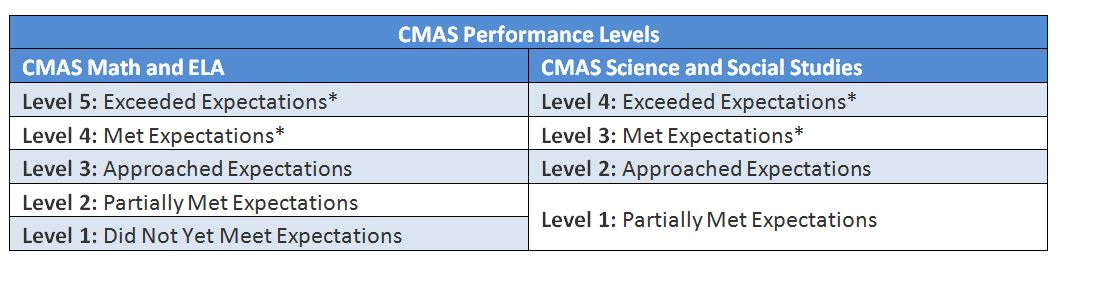 Graphic of CMAS Performance Levels 2018-19