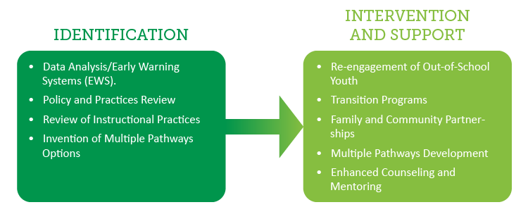 Identification and Interventions Graphic