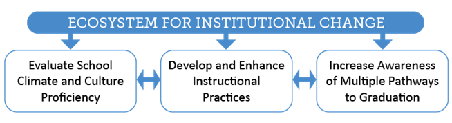 Ecosystem for Institutional Change