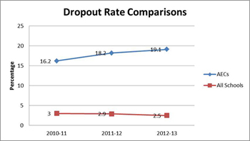 Dropout Rate Comparisons