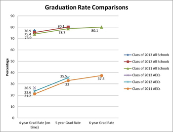 Graduation Rate Comparisons