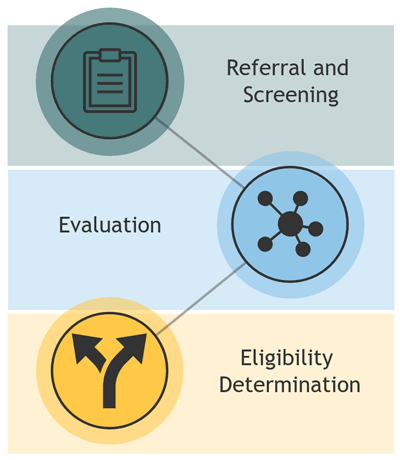 Child Find Flow from referral and screening to evaluation to eligibility determination