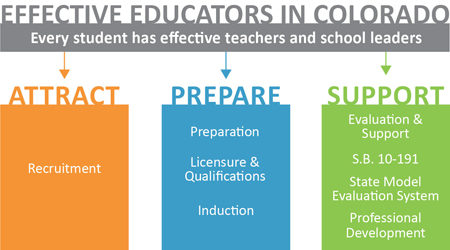 Educator Effectiveness logo - attract, prepare, support
