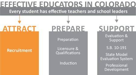 Educator Effectiveness logo - attract