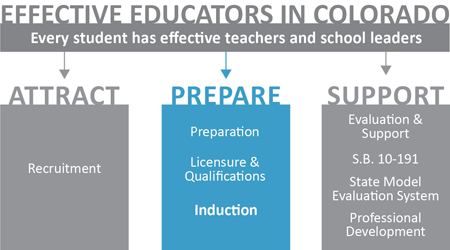 Educator Effectiveness logo - prepare - induction