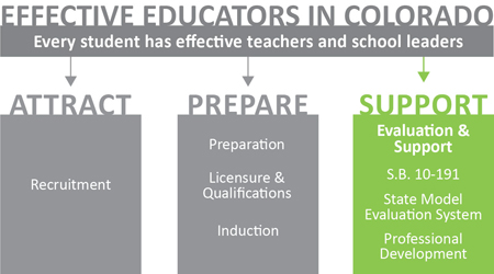 Educator Effectiveness logo - support