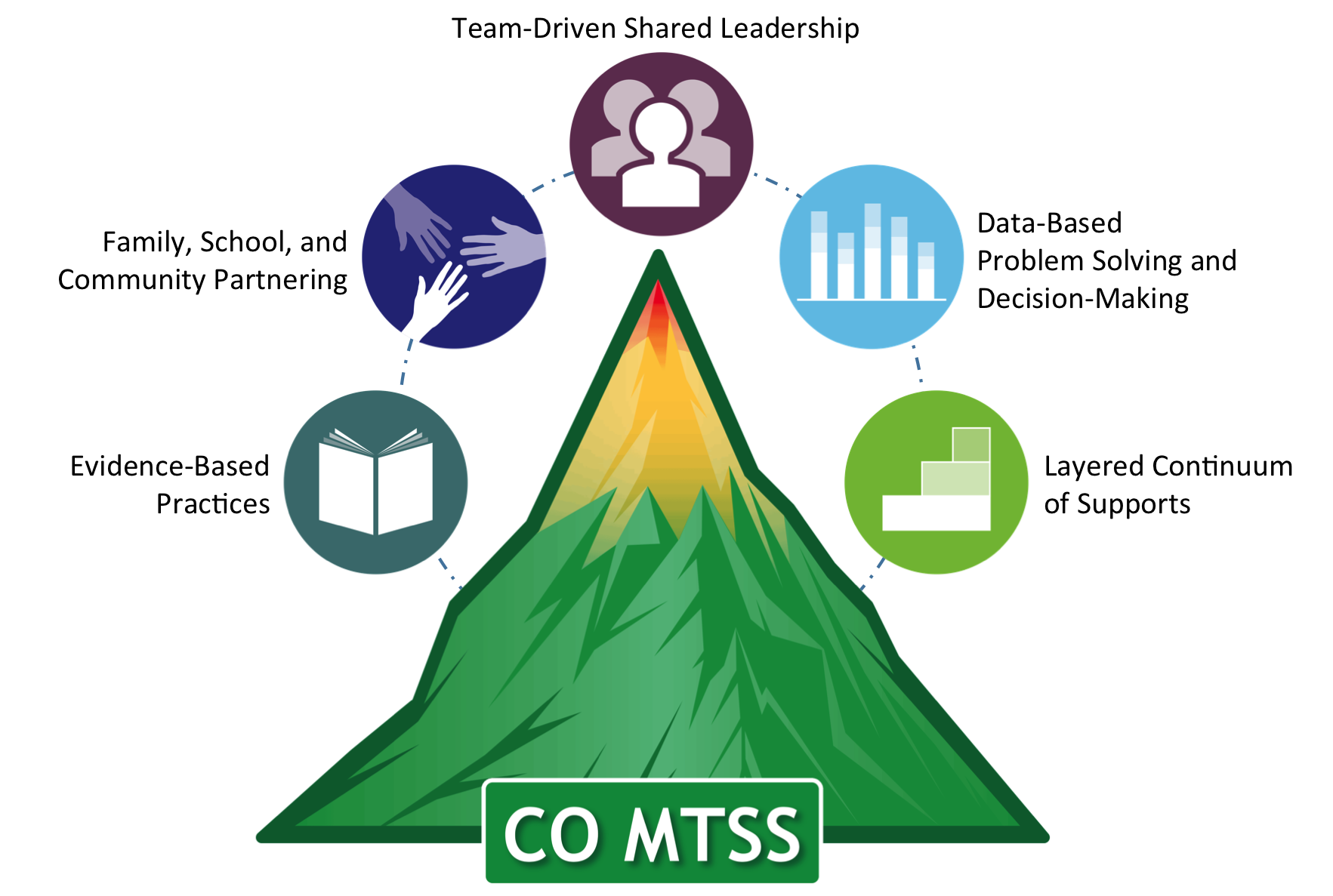 Tri-colored mountain image, with green at the base, yellow near top, and red at peak. Surrounding mountain are 5 Essential Components and corresponding icons. From bottom left, clockwise, these are: Evidence-Based Practices; Family, School, and Community Partnering; Team-Driven Shared Leadership; Data-Based Problem Solving and Decision-Making; and Layered Continuum of Supports.