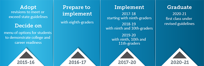 Graduation guidelines timeline