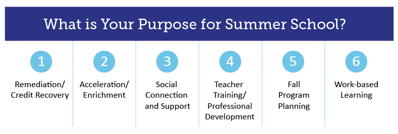 What is your purpose for summer school? 1) Remediation/ Credit Recovery 2) Acceleration/ Enrichment 3) Social Connection and Support 4) Teacher Training/ Professional Development 5) Fall Program Planning 6) Work Based Learning