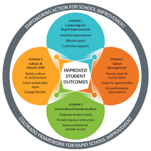 Colorado Framework for Rapid School Improvement in four domains; 1: Leadership for Rapid Improvement- Prioritize improvement, monitor goals, customize supports. 2: Talent Management- Recruit, retain & sustain talent, Target PL opportunities, Set performance expectations; 3: Instructional Transformation- Diagnose student needs, Provide rigorous instruction, Remove barriers & provide access; 4: Culture & Climate Shift- Build a culture of achievement, Solicit stakeholder input, Engage families