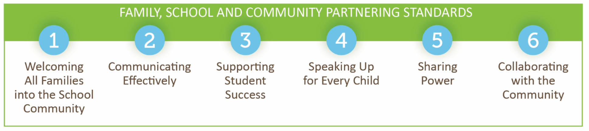 Family, School, and Community Partnering Standards- 1. Welcoming all families into the school community 2. Communicating effectively 3. Supporting student success 4. Speaking up for every child 5. Sharing power 6. Collaborating with the community