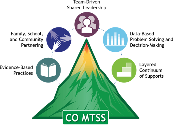 Colorado MTSS components include evidence-based practices, family, school and community partnering, team-driven shared leadership, data-based problem solving and decision-making, and layer continuum and supports
